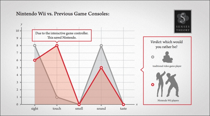 five-senses-video-games